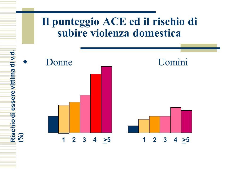 Il punteggio ACE ed il rischio di subire violenza domestica Donne Uomini 0 5 10 15 0 1 2 3 4 >5 Rischio di essere vittima di v.d. (%)