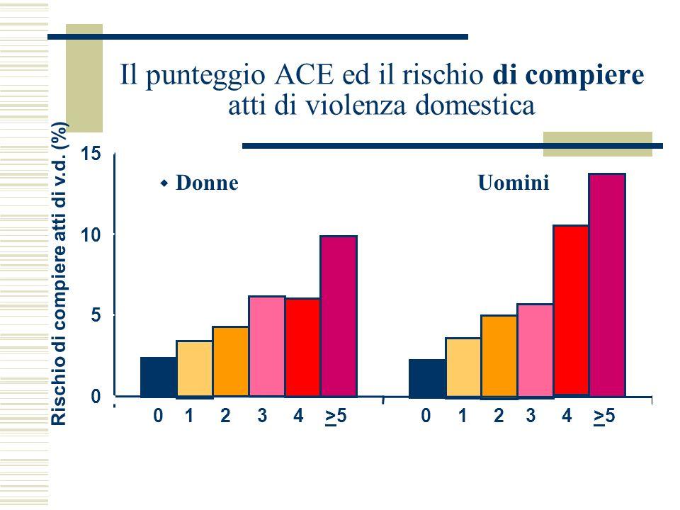 Il punteggio ACE ed il rischio di compiere atti di violenza domestica Donne Uomini Rischio di compiere atti di v.d. (%) 0 5 10 15 0 1 2 3 4 >5