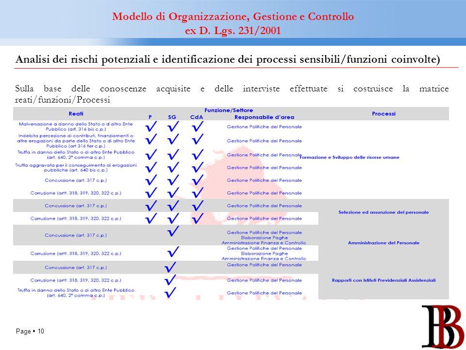 Page 10 Analisi dei rischi potenziali e identificazione dei processi sensibili/funzioni coinvolte) Sulla base delle conoscenze acquisite e delle inter