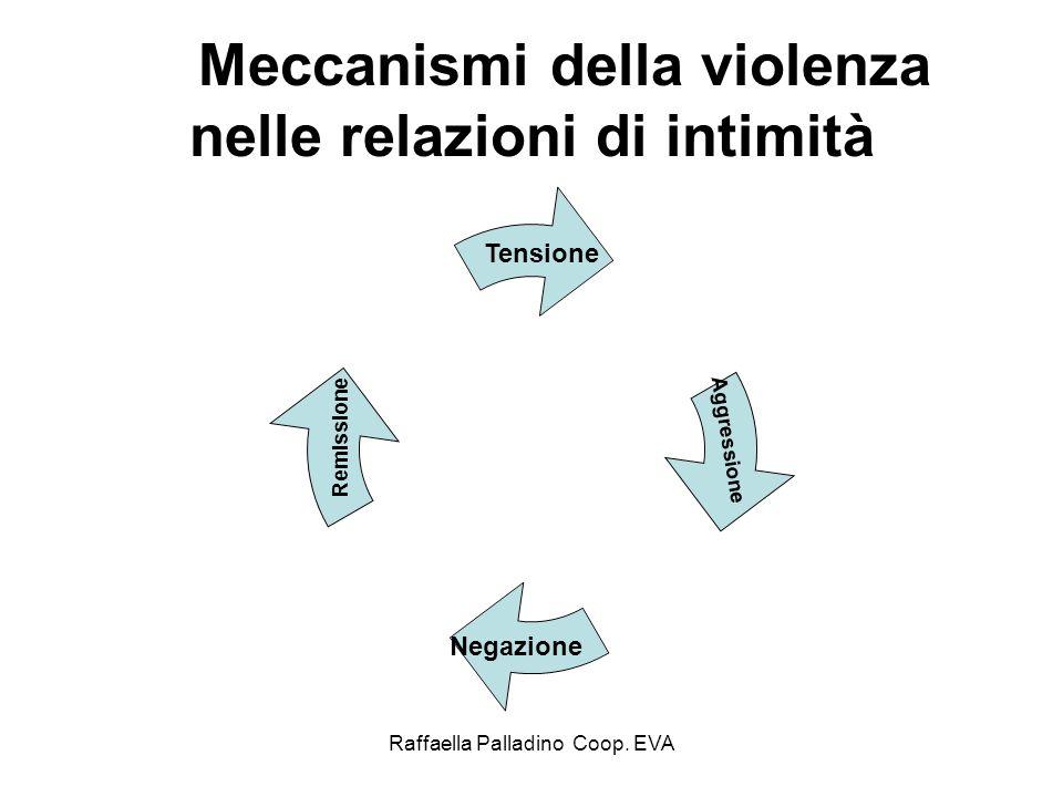Raffaella Palladino Coop. EVA Meccanismi della violenza nelle relazioni di intimità Tensione Aggressione Negazione Remissione