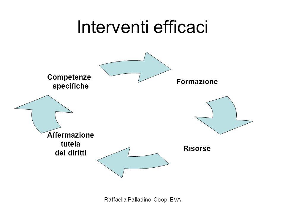 Raffaella Palladino Coop. EVA Interventi efficaci Formazione Risorse Affermazione tutela dei diritti Competenze specifiche
