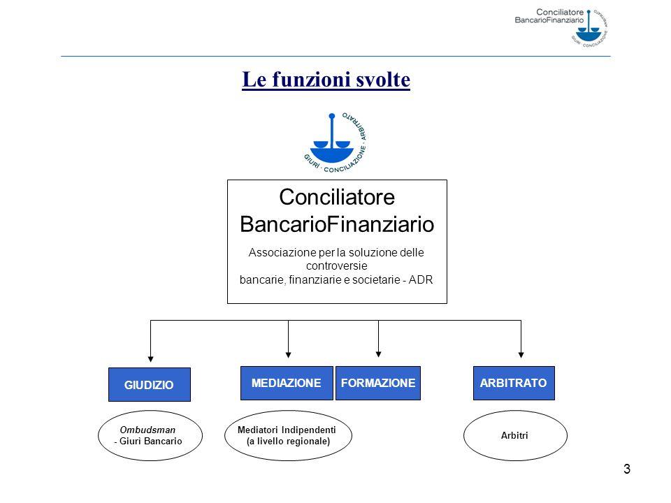 3 Le funzioni svolte Conciliatore BancarioFinanziario Associazione per la soluzione delle controversie bancarie, finanziarie e societarie - ADR GIUDIZIO ARBITRATOMEDIAZIONE Mediatori Indipendenti (a livello regionale) Arbitri Ombudsman - Giurì Bancario FORMAZIONE