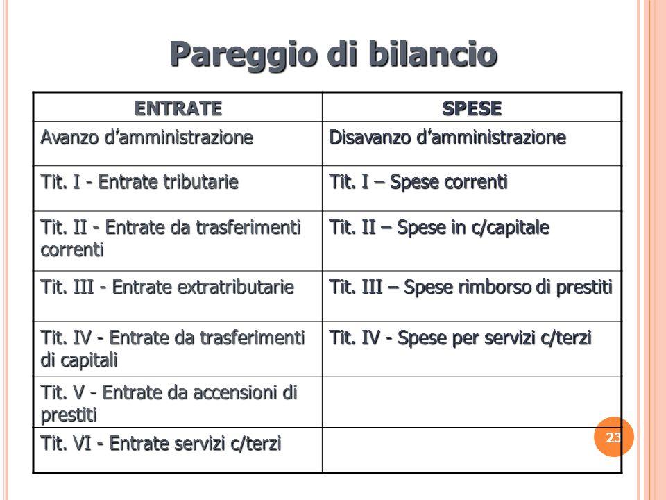 23 Pareggio di bilancio ENTRATESPESE Avanzo damministrazione Disavanzo damministrazione Tit. I - Entrate tributarie Tit. I – Spese correnti Tit. II -