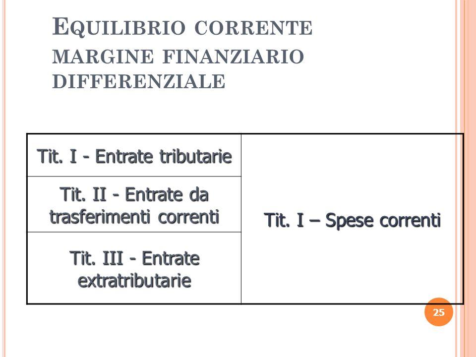 E QUILIBRIO CORRENTE MARGINE FINANZIARIO DIFFERENZIALE 25 Tit. I - Entrate tributarie Tit. I – Spese correnti Tit. II - Entrate da trasferimenti corre