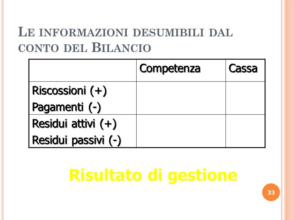 L E INFORMAZIONI DESUMIBILI DAL CONTO DEL B ILANCIO 33 CompetenzaCassa Riscossioni (+) Pagamenti (-) Residui attivi (+) Residui passivi (-) Risultato