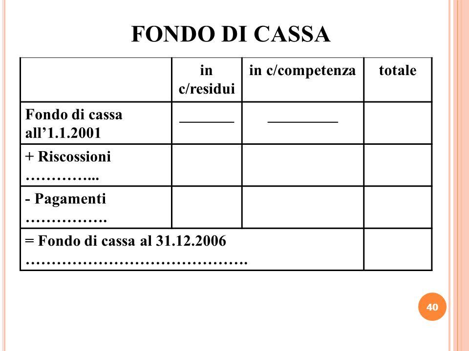 40 FONDO DI CASSA in c/residui in c/competenzatotale Fondo di cassa all1.1.2001 ________________ + Riscossioni …………... - Pagamenti ……………. = Fondo di c