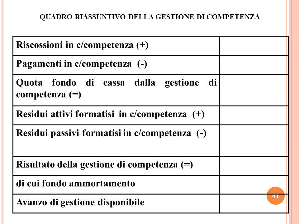 41 QUADRO RIASSUNTIVO DELLA GESTIONE DI COMPETENZA Riscossioni in c/competenza (+) Pagamenti in c/competenza (-) Quota fondo di cassa dalla gestione d