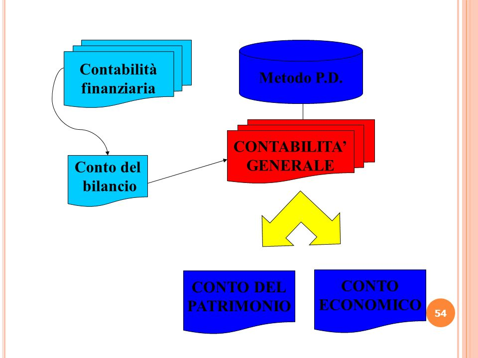 54 Metodo P.D. Conto del bilancio CONTO DEL PATRIMONIO CONTO ECONOMICO CONTABILITA GENERALE Contabilità finanziaria