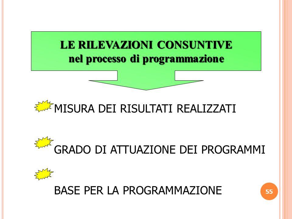 55 LE RILEVAZIONI CONSUNTIVE nel processo di programmazione MISURA DEI RISULTATI REALIZZATI GRADO DI ATTUAZIONE DEI PROGRAMMI BASE PER LA PROGRAMMAZIO