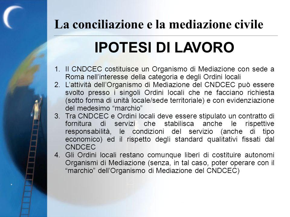 IPOTESI DI LAVORO 1.Il CNDCEC costituisce un Organismo di Mediazione con sede a Roma nellinteresse della categoria e degli Ordini locali 2.Lattività d