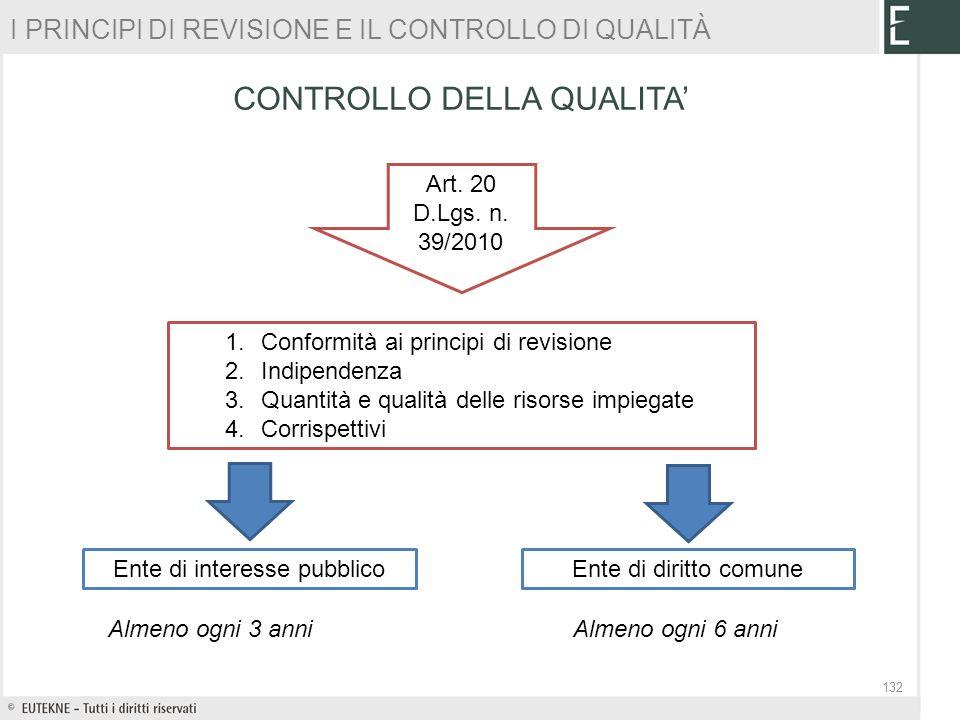 CONTROLLO DELLA QUALITA 132 Art. 20 D.Lgs. n. 39/2010 Almeno ogni 3 anniAlmeno ogni 6 anni Ente di interesse pubblicoEnte di diritto comune 1.Conformi