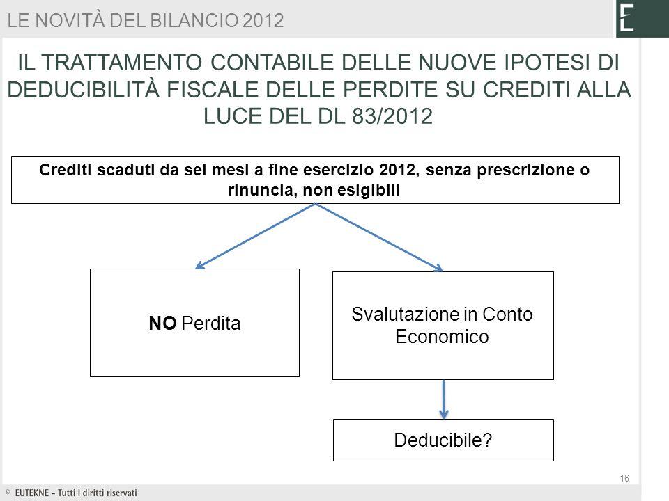 Crediti scaduti da sei mesi a fine esercizio 2012, senza prescrizione o rinuncia, non esigibili NO Perdita Svalutazione in Conto Economico Deducibile?