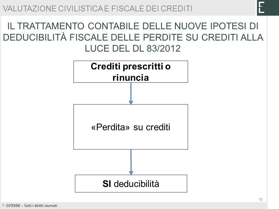 VALUTAZIONE CIVILISTICA E FISCALE DEI CREDITI Crediti prescritti o rinuncia «Perdita» su crediti SI deducibilità 18 IL TRATTAMENTO CONTABILE DELLE NUO