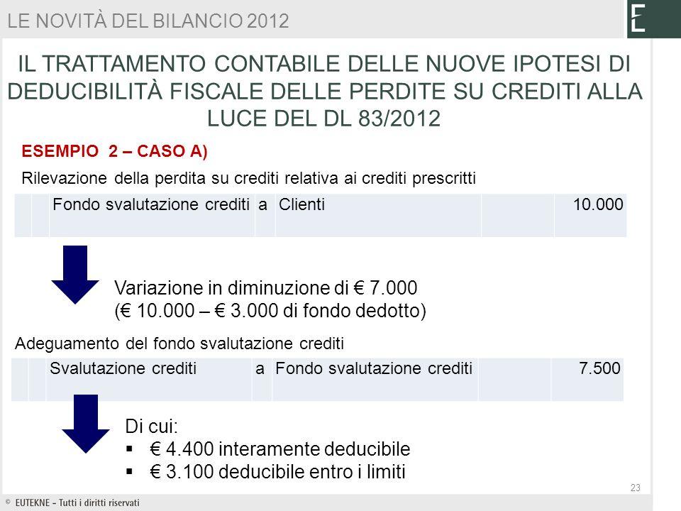 ESEMPIO 2 – CASO A) Fondo svalutazione crediti aClienti 10.000 Rilevazione della perdita su crediti relativa ai crediti prescritti Svalutazione credit