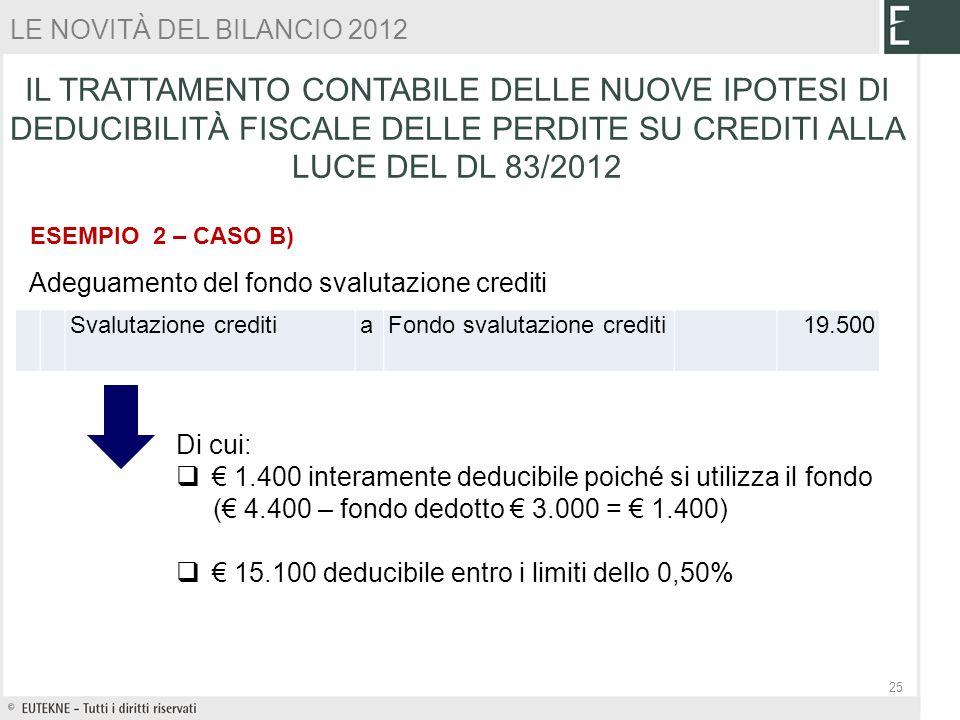 ESEMPIO 2 – CASO B) Svalutazione crediti aFondo svalutazione crediti 19.500 Adeguamento del fondo svalutazione crediti Di cui: 1.400 interamente deduc