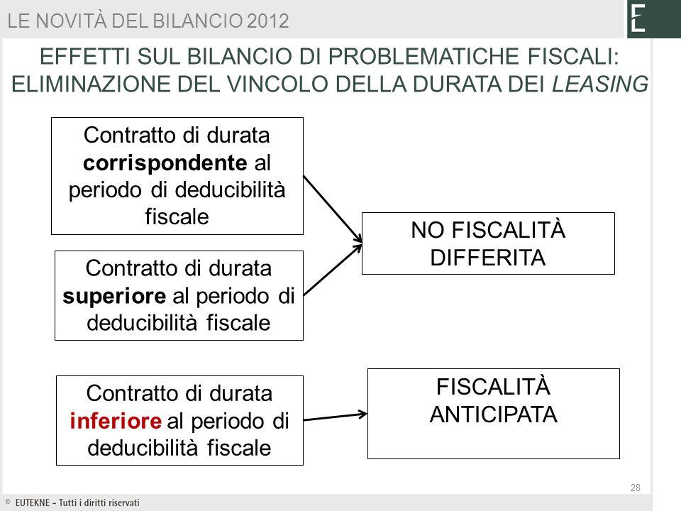 Contratto di durata inferiore al periodo di deducibilità fiscale Contratto di durata corrispondente al periodo di deducibilità fiscale Contratto di du