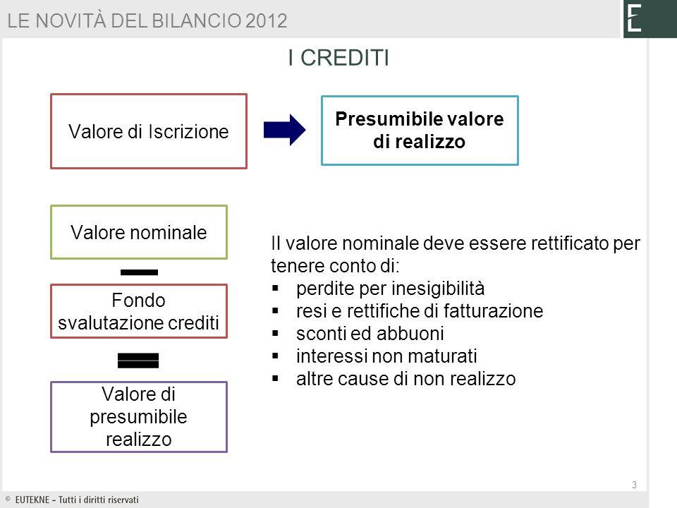 VALUTAZIONE CIVILISTICA E FISCALE DEI CREDITI ESEMPIO 2 – CASO B) Una impresa di modeste dimensioni al 31/12/2012 presenta la seguente situazione con riferimento ai crediti Crediti scaduti da oltre sei mesi: credito A: 2.000 (non esigibile) credito B: 1.500 (esigibile) credito C: 23.100 (oltre i 2.500, non esigibile) credito D: 2.400 (non esigibile) Il fondo svalutazione crediti alla data di chiusura dellesercizio presenta un saldo pari a 8.000 di cui tassato 5.000.