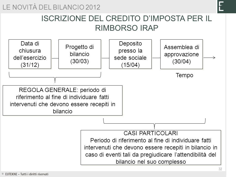 ISCRIZIONE DEL CREDITO DIMPOSTA PER IL RIMBORSO IRAP 32 Deposito presso la sede sociale (15/04) Progetto di bilancio (30/03) Data di chiusura delleser