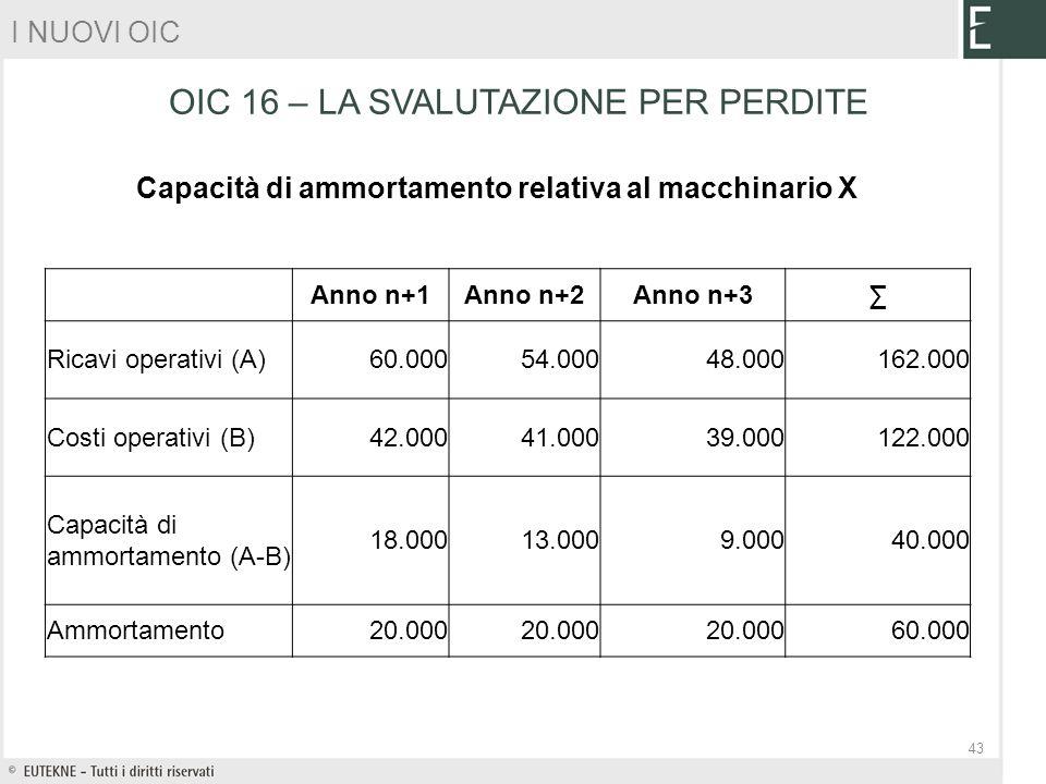 Anno n+1Anno n+2Anno n+3 Ricavi operativi (A)60.00054.00048.000162.000 Costi operativi (B)42.00041.00039.000122.000 Capacità di ammortamento (A-B) 18.