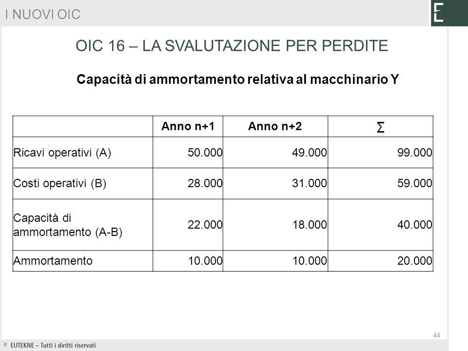 Capacità di ammortamento relativa al macchinario Y Anno n+1Anno n+2 Ricavi operativi (A)50.00049.00099.000 Costi operativi (B)28.00031.00059.000 Capac