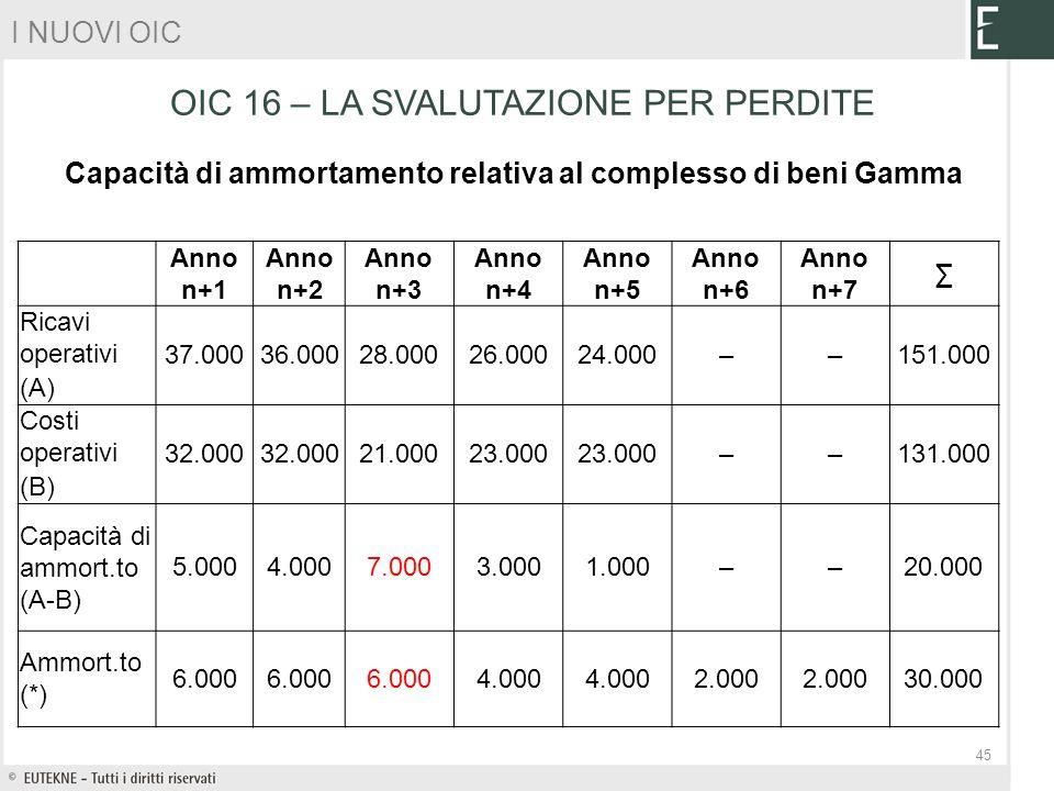 Anno n+1 Anno n+2 Anno n+3 Anno n+4 Anno n+5 Anno n+6 Anno n+7 Ricavi operativi 37.00036.00028.00026.00024.000––151.000 (A) Costi operativi 32.000 21.