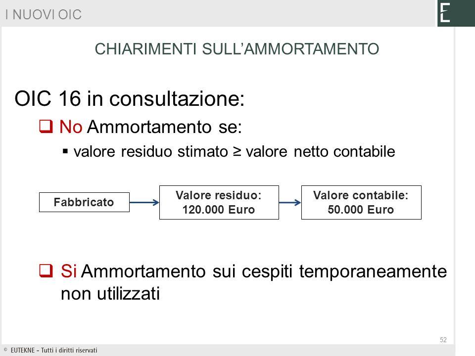 CHIARIMENTI SULLAMMORTAMENTO OIC 16 in consultazione: No Ammortamento se: valore residuo stimato valore netto contabile Si Ammortamento sui cespiti te