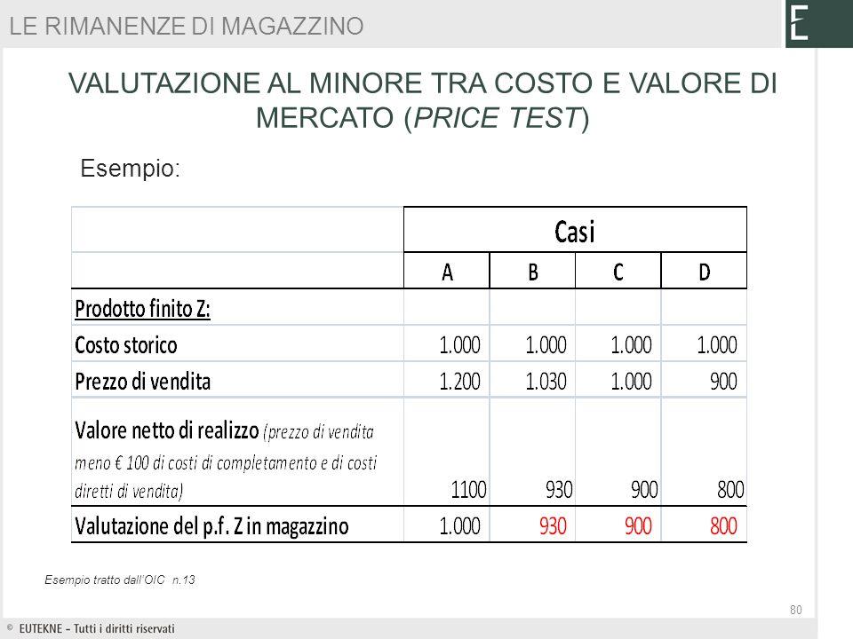 VALUTAZIONE AL MINORE TRA COSTO E VALORE DI MERCATO (PRICE TEST) Esempio tratto dallOIC n.13 Esempio: LE RIMANENZE DI MAGAZZINO 80