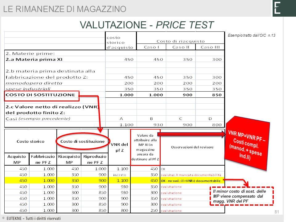 Esempio tratto dallOIC n.13 Il minor costo di sost. delle MP viene compensato dal magg. VNR del PF VALUTAZIONE - PRICE TEST LE RIMANENZE DI MAGAZZINO