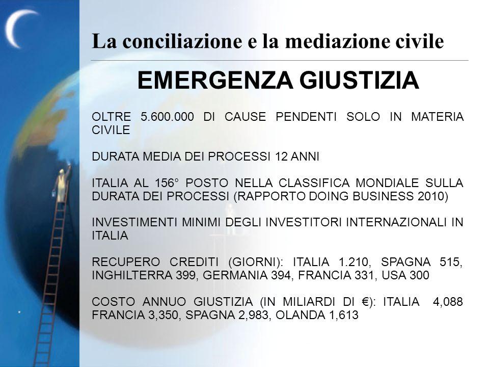 EMERGENZA GIUSTIZIA OLTRE 5.600.000 DI CAUSE PENDENTI SOLO IN MATERIA CIVILE DURATA MEDIA DEI PROCESSI 12 ANNI ITALIA AL 156° POSTO NELLA CLASSIFICA MONDIALE SULLA DURATA DEI PROCESSI (RAPPORTO DOING BUSINESS 2010) INVESTIMENTI MINIMI DEGLI INVESTITORI INTERNAZIONALI IN ITALIA RECUPERO CREDITI (GIORNI): ITALIA 1.210, SPAGNA 515, INGHILTERRA 399, GERMANIA 394, FRANCIA 331, USA 300 COSTO ANNUO GIUSTIZIA (IN MILIARDI DI ): ITALIA 4,088 FRANCIA 3,350, SPAGNA 2,983, OLANDA 1,613 La conciliazione e la mediazione civile