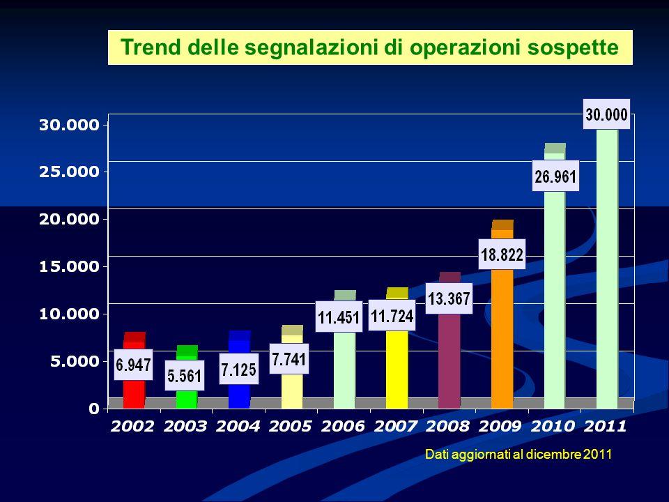 Trend delle segnalazioni di operazioni sospette Dati aggiornati al dicembre 2011