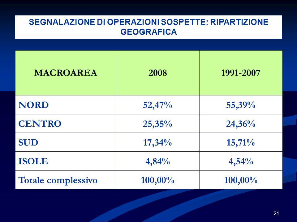 21 MACROAREA20081991-2007 NORD52,47%55,39% CENTRO25,35%24,36% SUD17,34%15,71% ISOLE4,84%4,54% Totale complessivo100,00% SEGNALAZIONE DI OPERAZIONI SOSPETTE: RIPARTIZIONE GEOGRAFICA