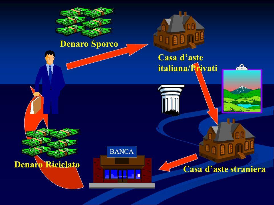 Denaro Sporco BANCA Casa daste italiana/Privati Casa daste straniera Denaro Riciclato