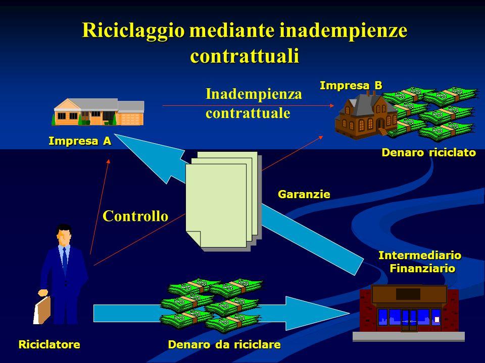 Riciclaggio mediante inadempienze contrattuali IntermediarioFinanziario Garanzie Impresa A Controllo Inadempienza contrattuale Riciclatore Denaro da riciclare Denaro riciclato Impresa B