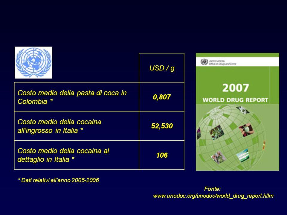 Fonte: www.unodoc.org/unodoc/world_drug_report.htlm USD / g Costo medio della pasta di coca in Colombia * 0,807 Costo medio della cocaina allingrosso in Italia * 52,530 Costo medio della cocaina al dettaglio in Italia * 106 * Dati relativi allanno 2005-2006