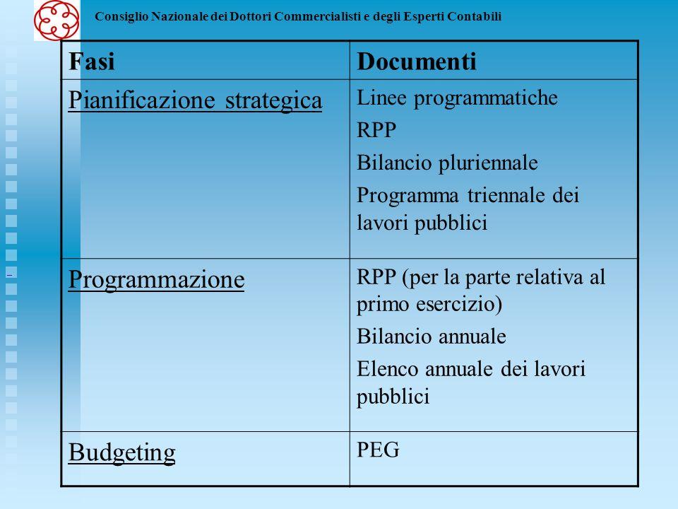 Consiglio Nazionale dei Dottori Commercialisti e degli Esperti Contabili FasiDocumenti Pianificazione strategica Linee programmatiche RPP Bilancio plu
