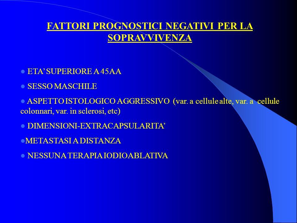 FATTORI PROGNOSTICI NEGATIVI PER LA SOPRAVVIVENZA ETA SUPERIORE A 45AA SESSO MASCHILE ASPETTO ISTOLOGICO AGGRESSIVO (var. a cellule alte, var. a cellu