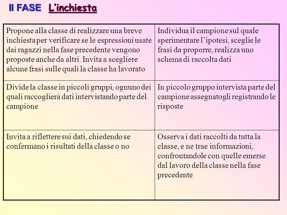 II FASE Linchiesta Propone alla classe di realizzare una breve inchiesta per verificare se le espressioni usate dai ragazzi nella fase precedente veng