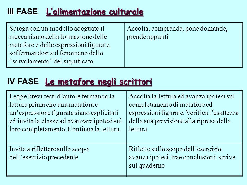 III FASE Lalimentazione culturale Spiega con un modello adeguato il meccanismo della formazione delle metafore e delle espressioni figurate, sofferman