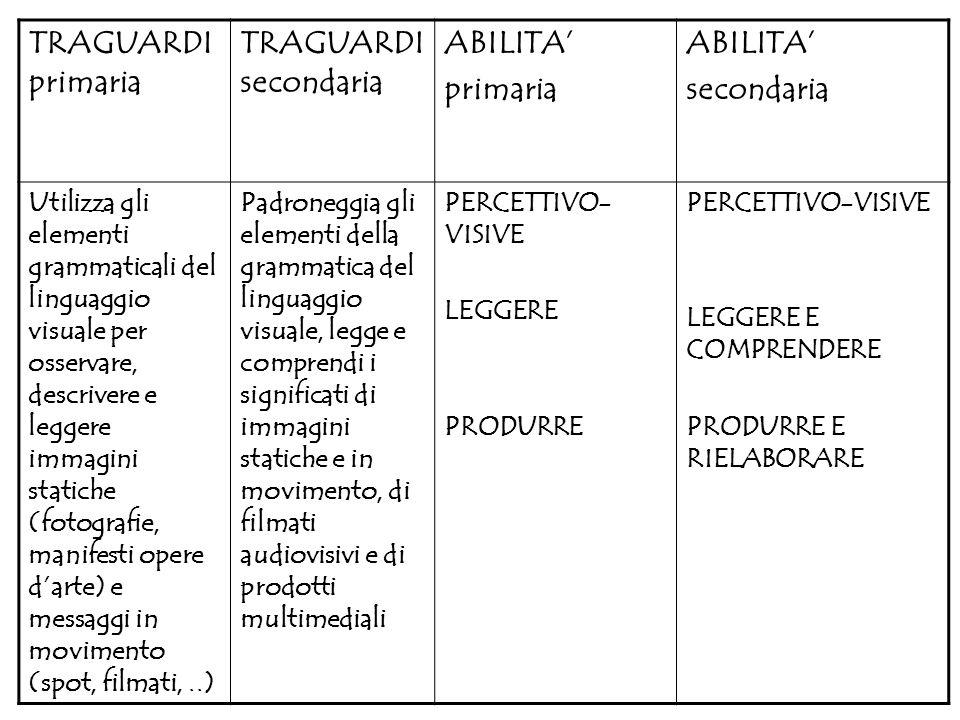 TRAGUARDI primaria TRAGUARDI secondaria ABILITA primaria ABILITA secondaria Utilizza gli elementi grammaticali del linguaggio visuale per osservare, d
