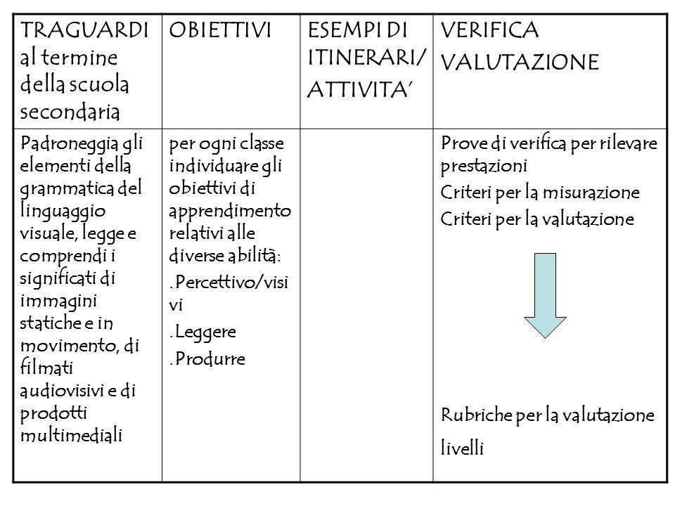 TRAGUARDI al termine della scuola secondaria OBIETTIVIESEMPI DI ITINERARI/ ATTIVITA VERIFICA VALUTAZIONE Padroneggia gli elementi della grammatica del