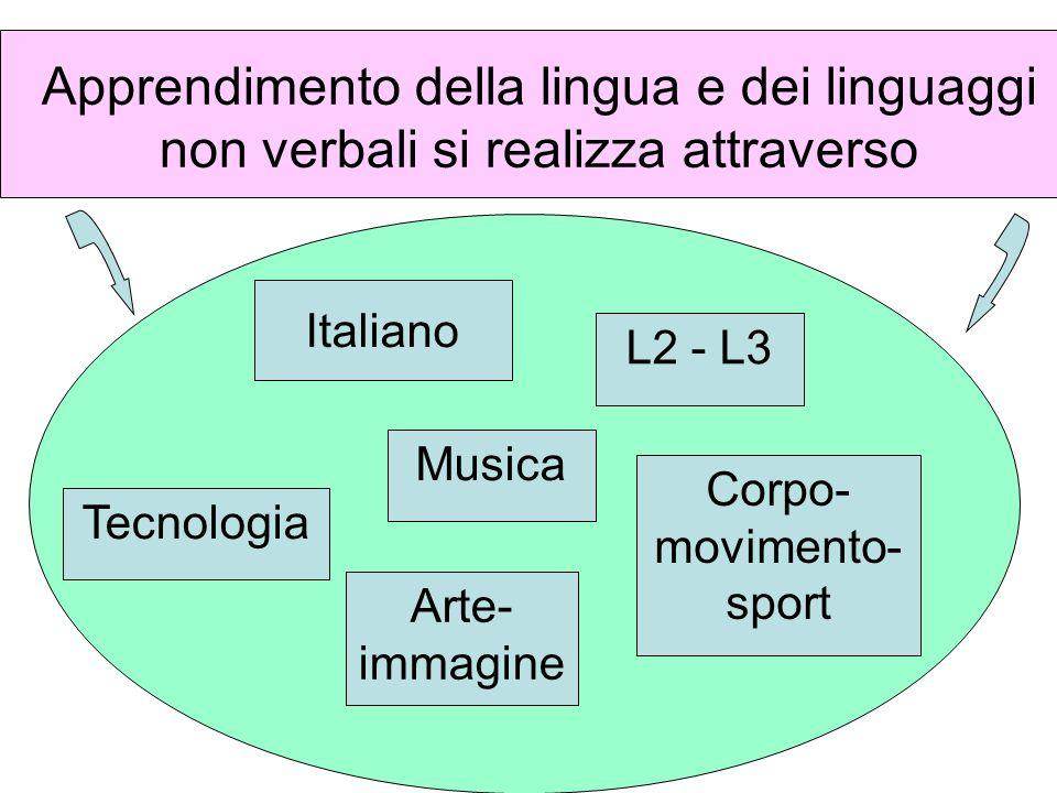Apprendimento della lingua e dei linguaggi non verbali si realizza attraverso Italiano L2 - L3 Musica Arte- immagine Corpo- movimento- sport Tecnologi