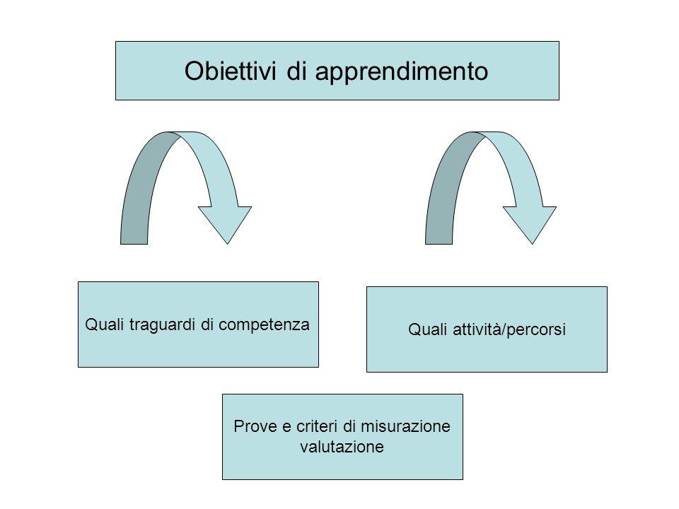 Prove e criteri di misurazione valutazione Quali attività/percorsi Obiettivi di apprendimento Quali traguardi di competenza