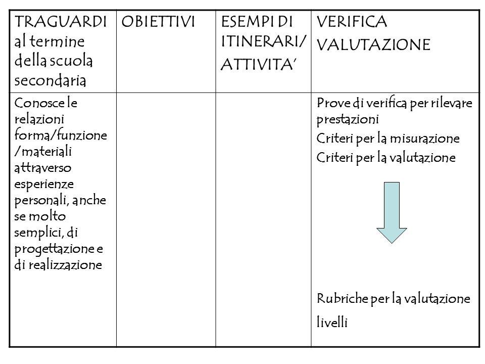 TRAGUARDI al termine della scuola secondaria OBIETTIVIESEMPI DI ITINERARI/ ATTIVITA VERIFICA VALUTAZIONE Conosce le relazioni forma/funzione /material