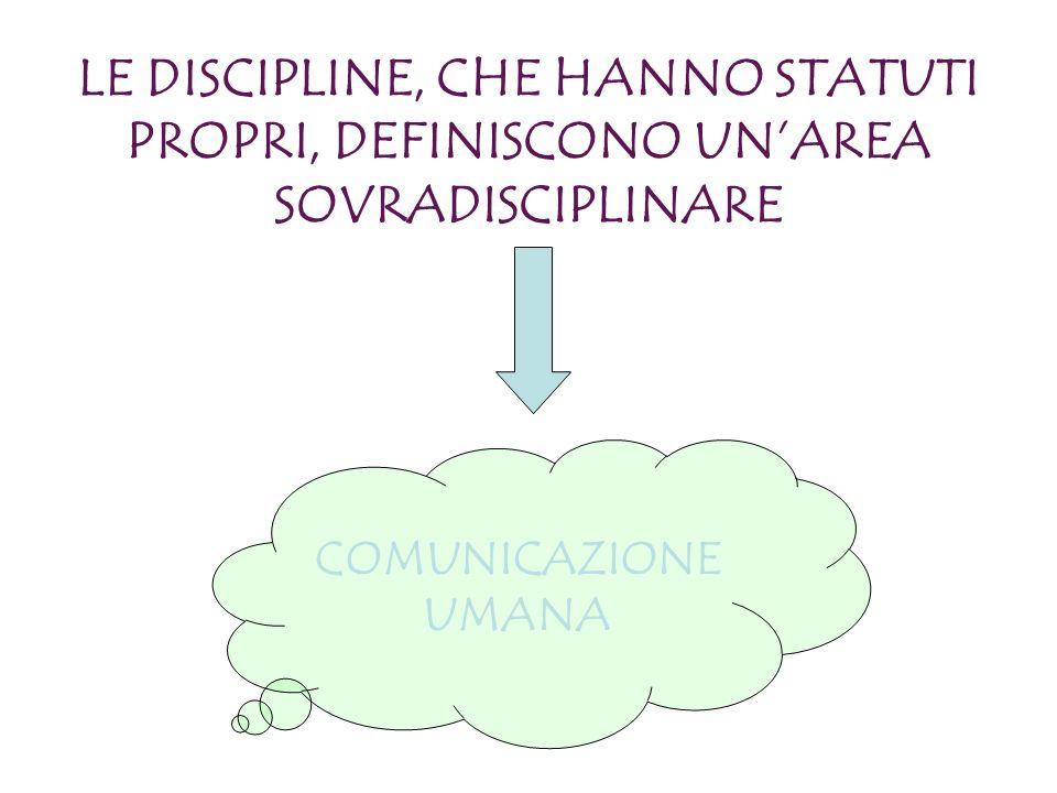 LE DISCIPLINE, CHE HANNO STATUTI PROPRI, DEFINISCONO UNAREA SOVRADISCIPLINARE COMUNICAZIONE UMANA