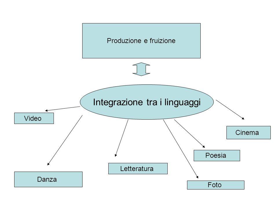 Integrazione tra i linguaggi Produzione e fruizione Danza Letteratura Poesia Cinema Video Foto