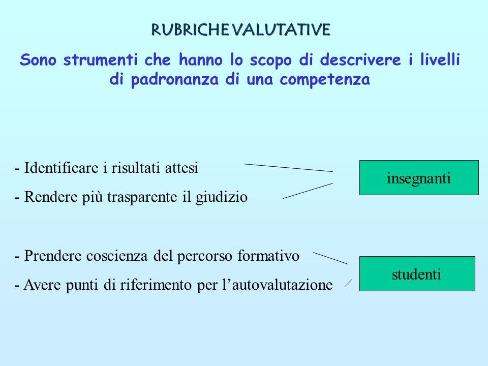 RUBRICHE VALUTATIVE Sono strumenti che hanno lo scopo di descrivere i livelli di padronanza di una competenza - Identificare i risultati attesi - Rend