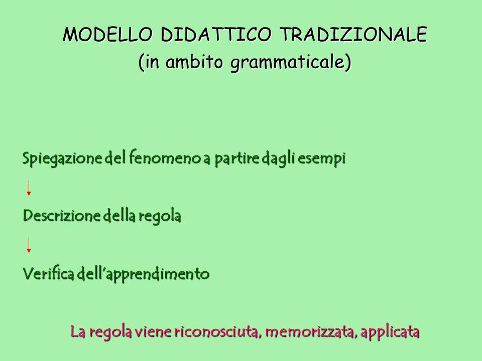MODELLO DIDATTICO TRADIZIONALE (in ambito grammaticale) Spiegazione del fenomeno a partire dagli esempi Descrizione della regola Verifica dellapprendi