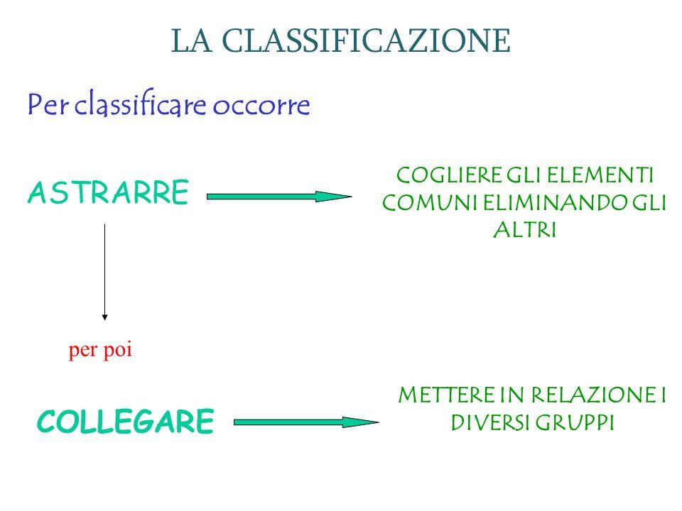 LA CLASSIFICAZIONE Per classificare occorre ASTRARRE COGLIERE GLI ELEMENTI COMUNI ELIMINANDO GLI ALTRI per poi COLLEGARE METTERE IN RELAZIONE I DIVERS