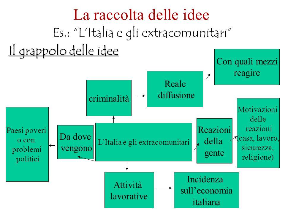 La raccolta delle idee Es.: LItalia e gli extracomunitari Il grappolo delle idee LItalia e gli extracomunitari Da dove vengono Reazioni della gente At