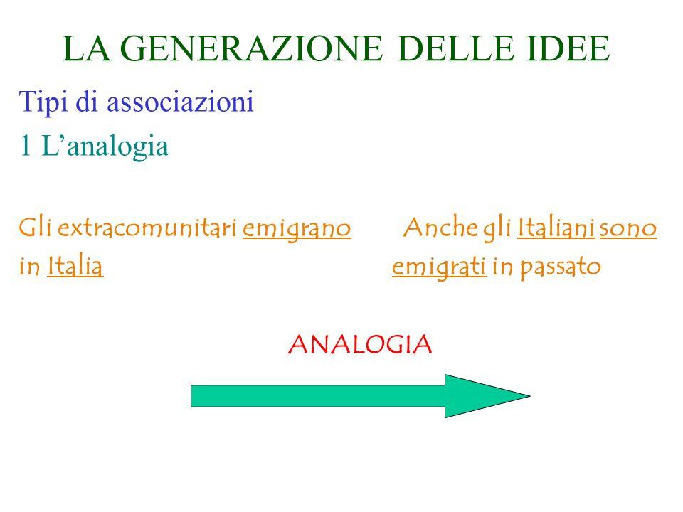 LA GENERAZIONE DELLE IDEE Tipi di associazioni 1 Lanalogia Gli extracomunitari emigrano Anche gli Italiani sono in Italia emigrati in passato ANALOGIA